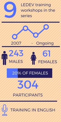 LEDEV Workshop Info-graphics