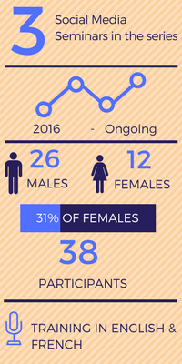 Social Media Seminars Info-graphics