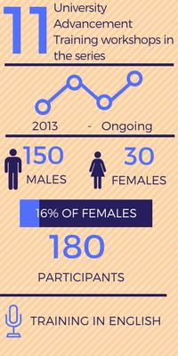 University Advancement Workshop Info-graphics
